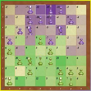 Энергетические шахматы